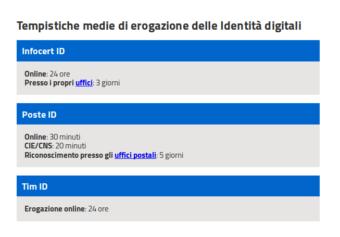 tempistiche medie erogazione identità digitali